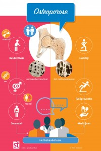 Infographic Osteoporose def